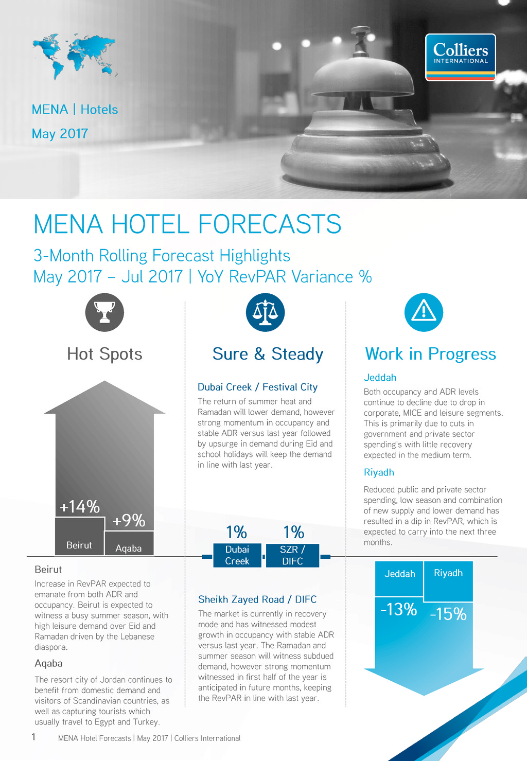 forecasting hotel arrivals and occupancy Tourist arrivals propelled hotel 5--european cities hotel forecast for 2016 and 2017 european cities hotel forecast for 2016 and 2017 zurich forecast revpar  1.